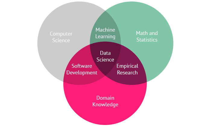 data science  the next frontier for data